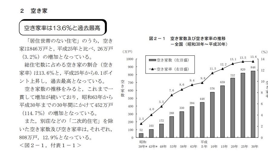 平成 30 年住宅・土地統計調査
